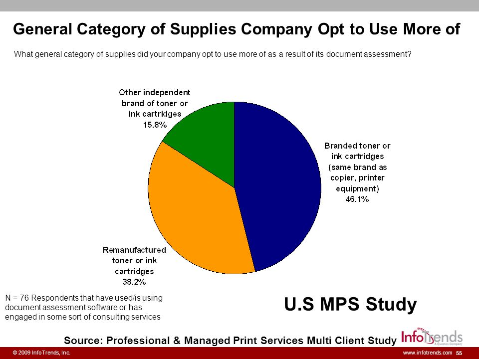General Category of Supplies Company Opt to Use More of