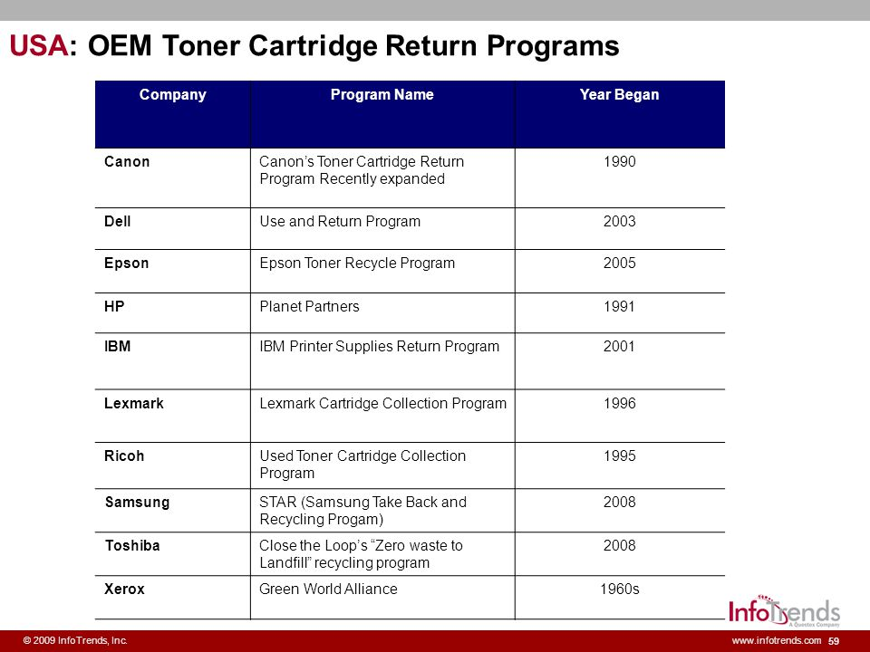 USA: OEM Toner Cartridge Return Programs