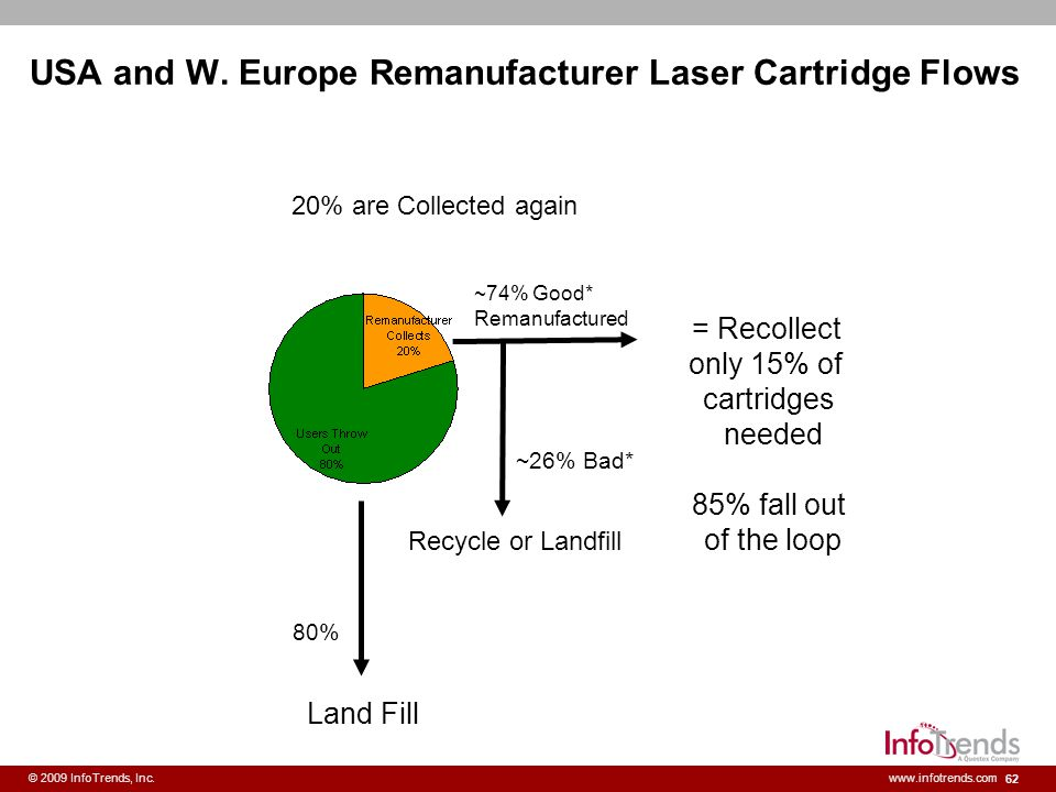 USA and W. Europe Remanufacturer Laser Cartridge Flows