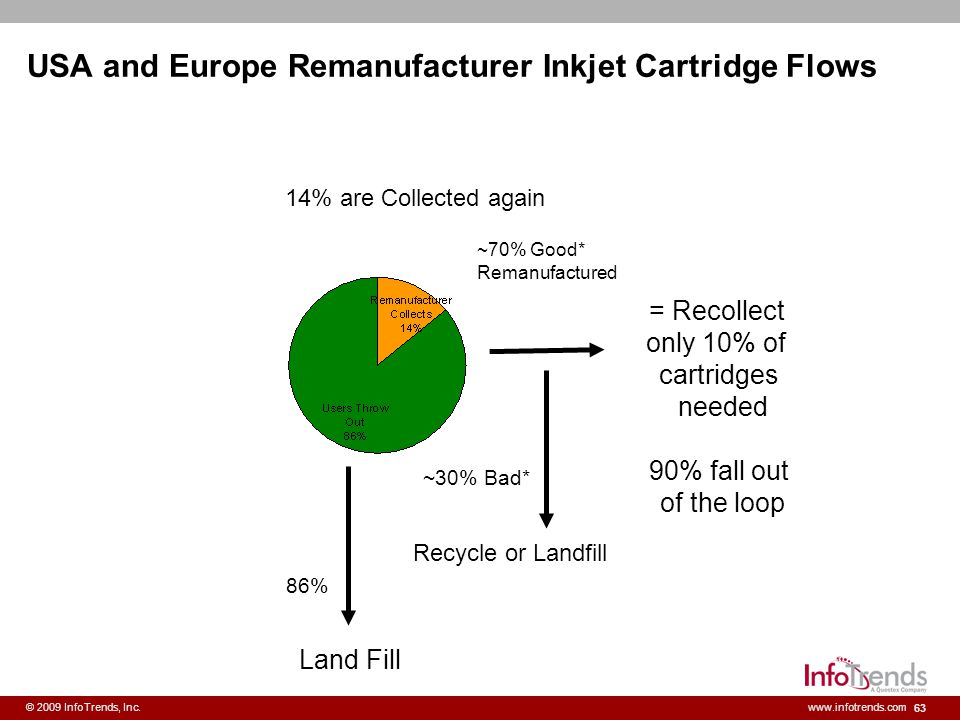 USA and Europe Remanufacturer Inkjet Cartridge Flows
