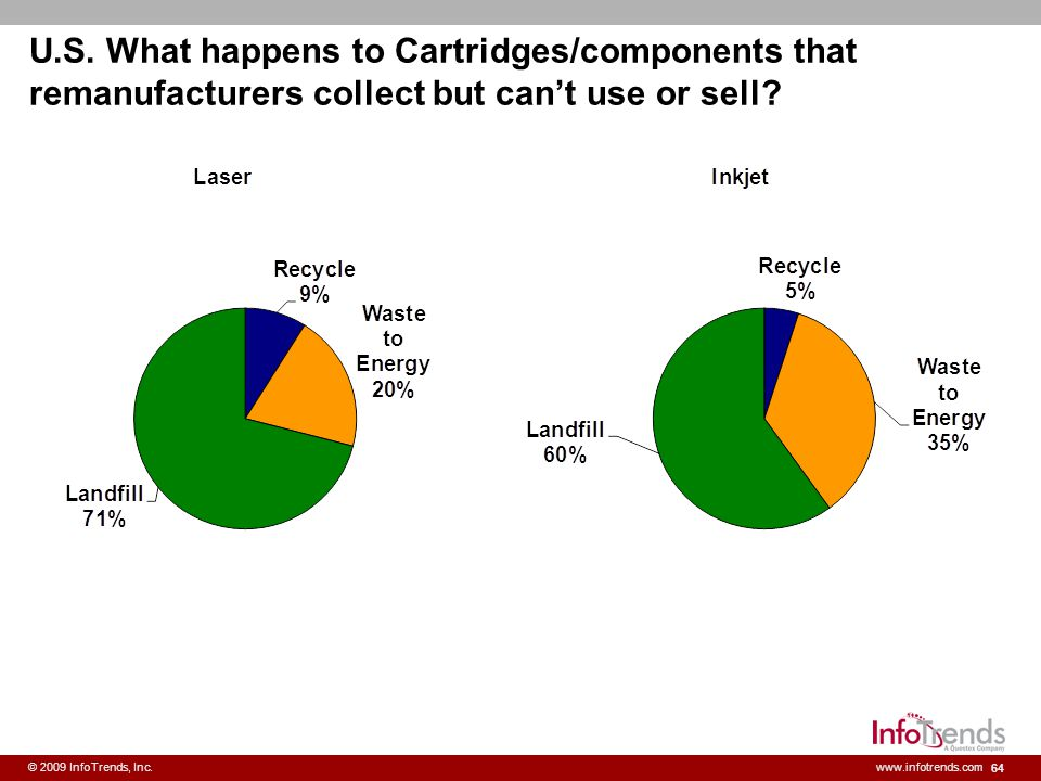 U.S. What happens to Cartridges/components that remanufacturers collect but can't use or sell