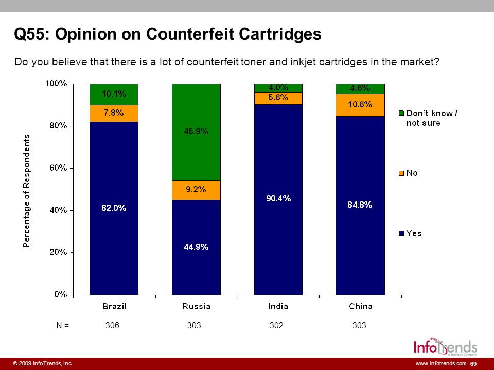 Q55: Opinion on Counterfeit Cartridges