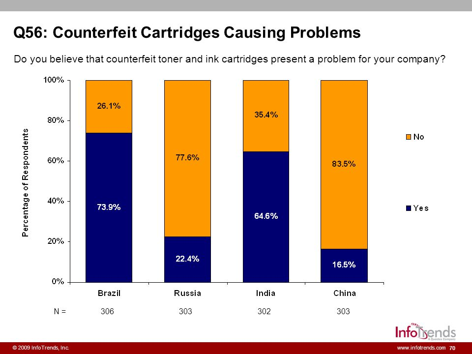 Q56: Counterfeit Cartridges Causing Problems