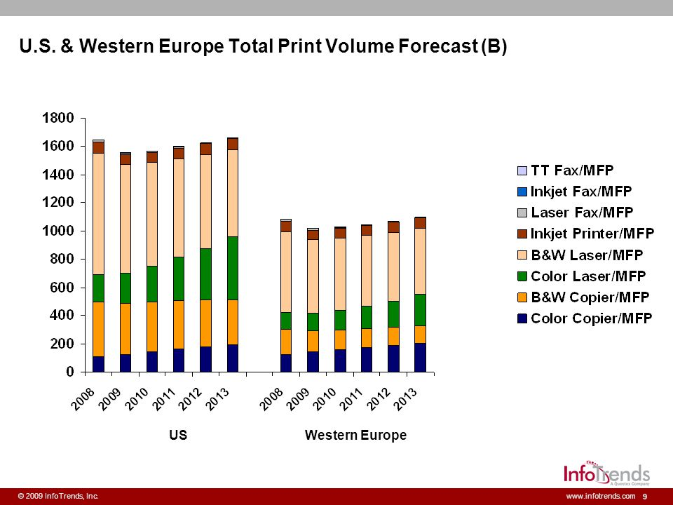 U.S. & Western Europe Total Print Volume Forecast (B)