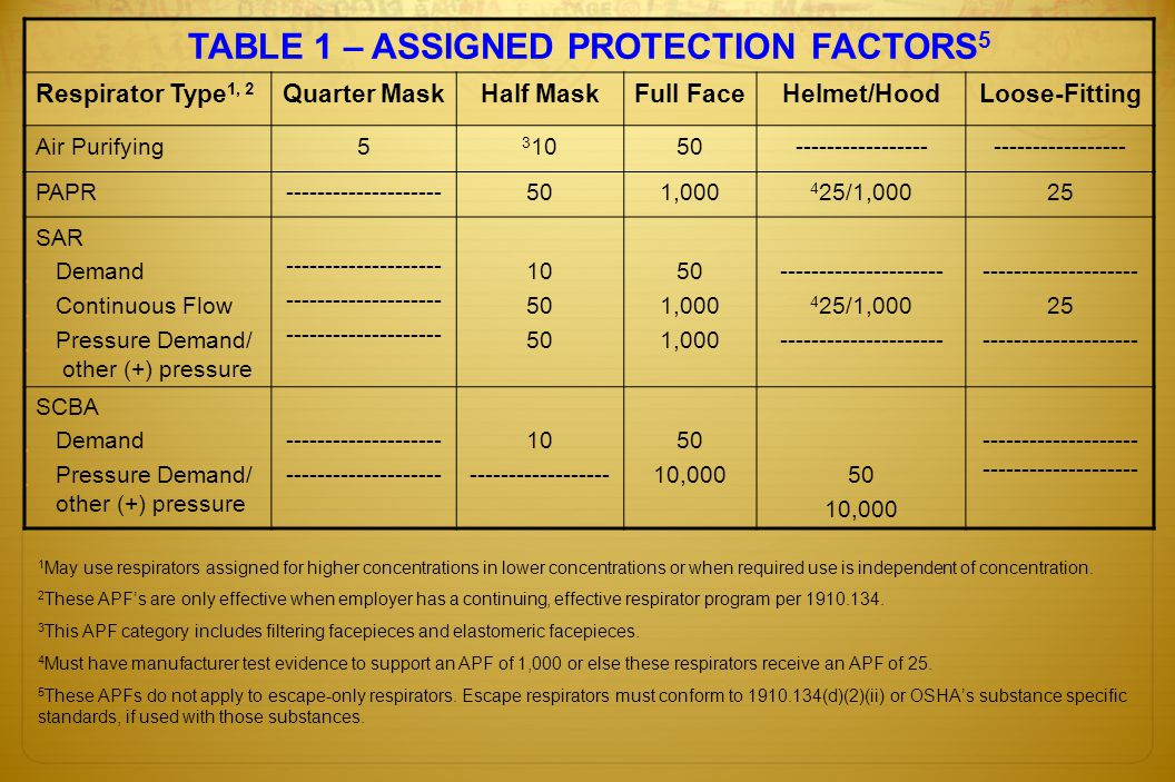 TABLE 1 – ASSIGNED PROTECTION FACTORS5