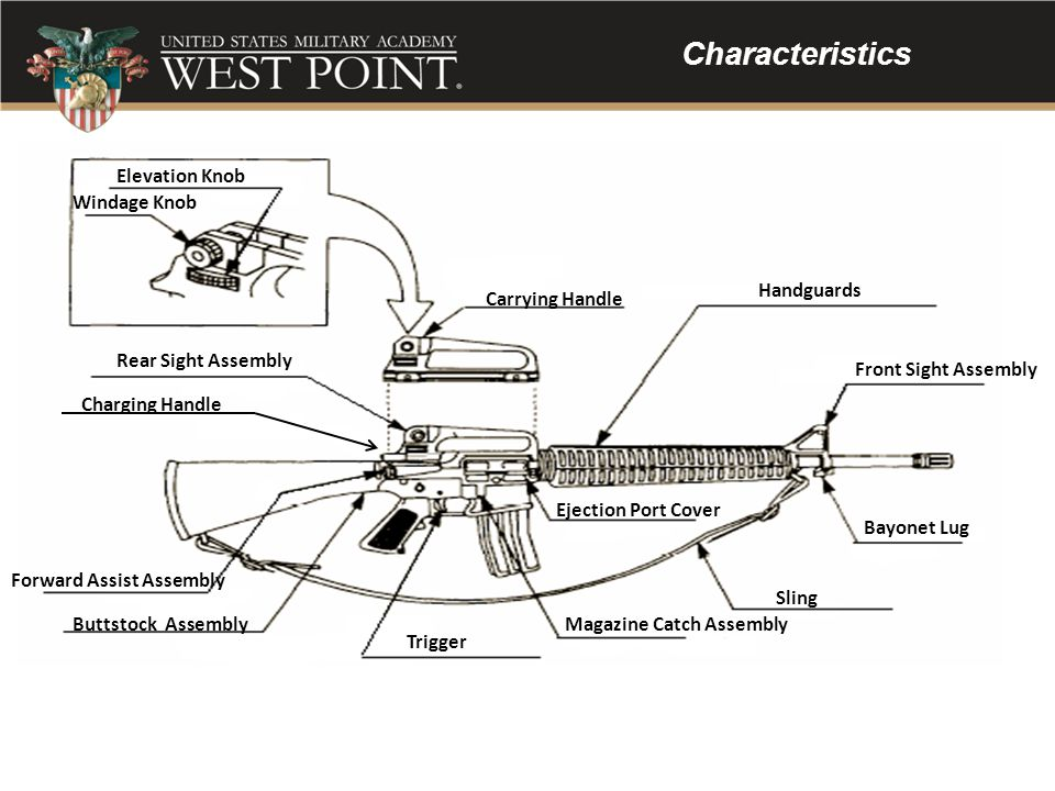 Characteristics Elevation Knob Windage Knob Handguards Carrying Handle