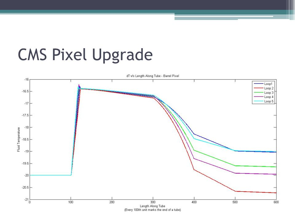 CMS Pixel Upgrade