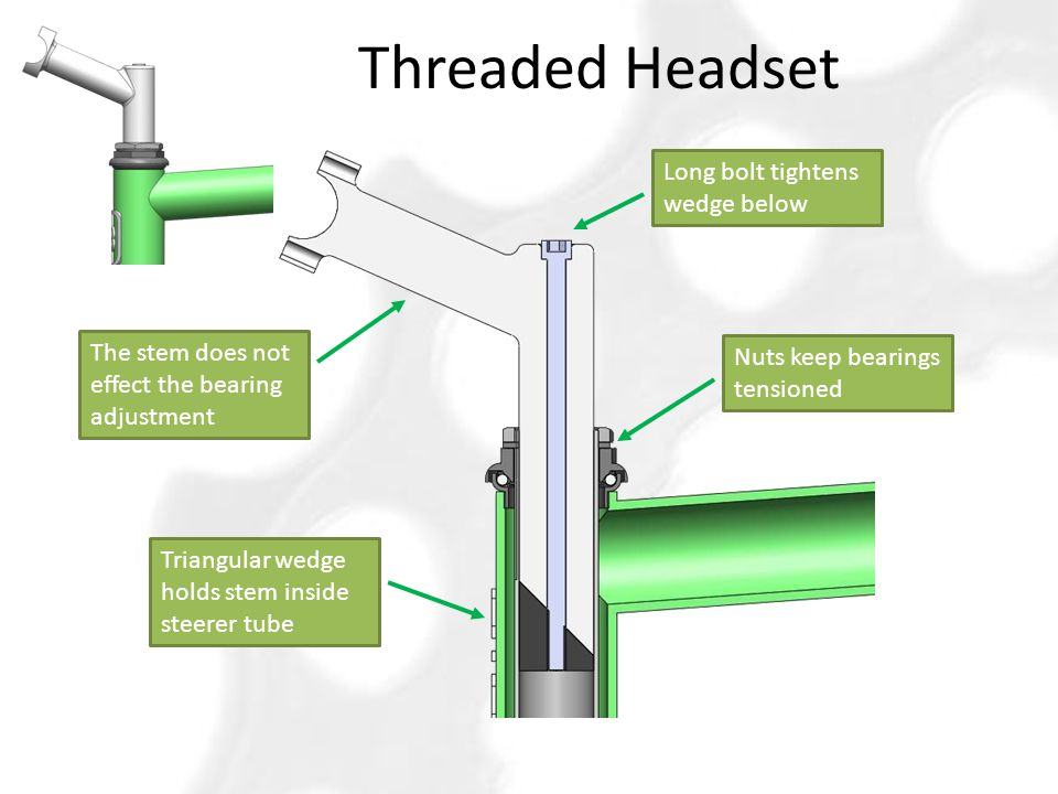 Threaded Headset Long bolt tightens wedge below