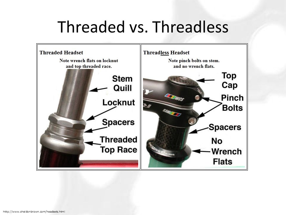 Threaded vs. Threadless