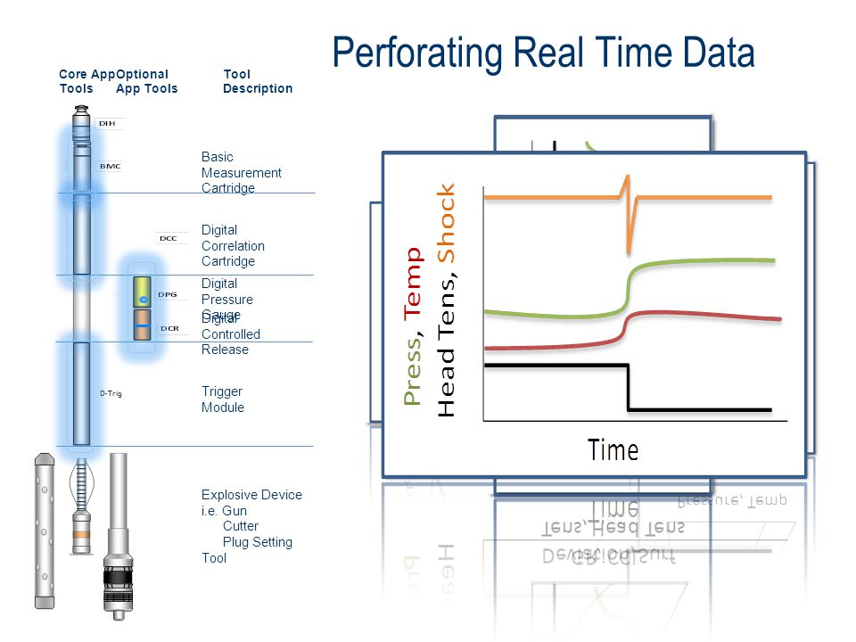 Perforating Real Time Data