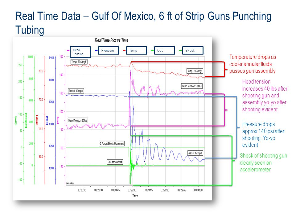 Real Time Data – Gulf Of Mexico, 6 ft of Strip Guns Punching Tubing
