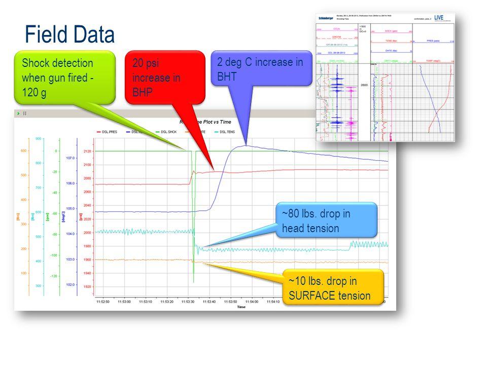 Field Data Shock detection when gun fired -120 g