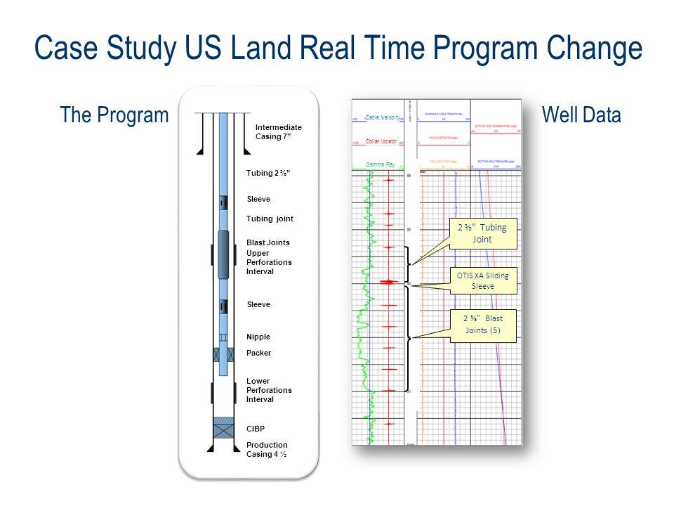 Case Study US Land Real Time Program Change