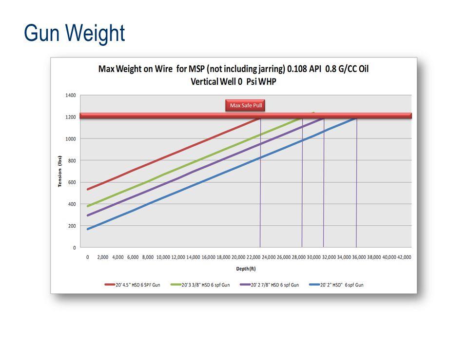 Gun Weight