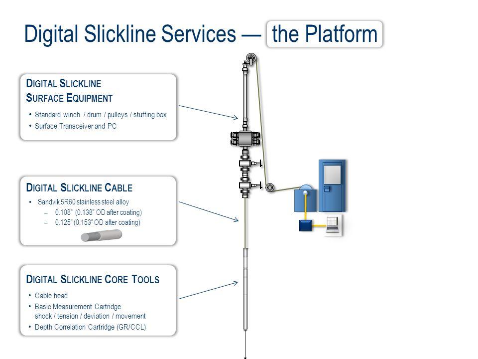 Digital Slickline Services — the Platform