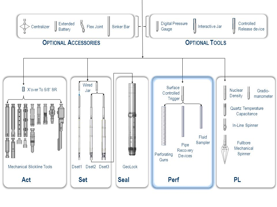 Act Set Seal Perf PL OPTIONAL ACCESSORIES OPTIONAL TOOLS