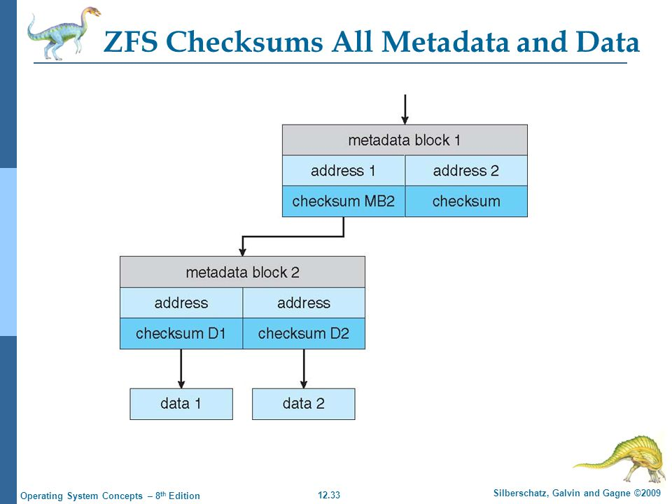 ZFS Checksums All Metadata and Data