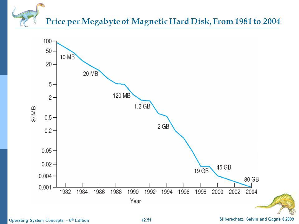 Price per Megabyte of Magnetic Hard Disk, From 1981 to 2004