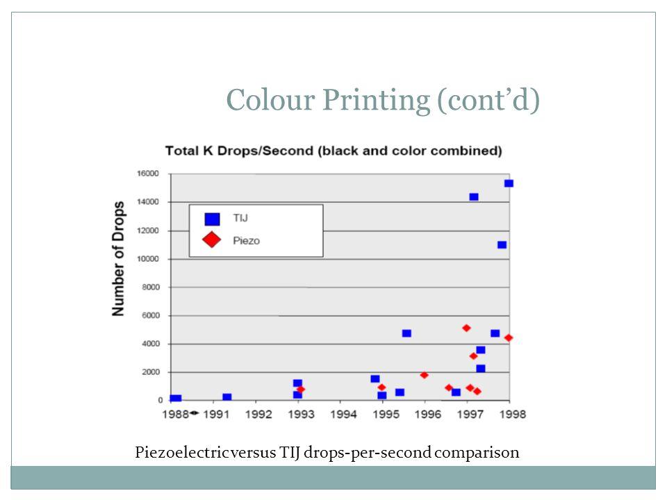Colour Printing (cont'd)