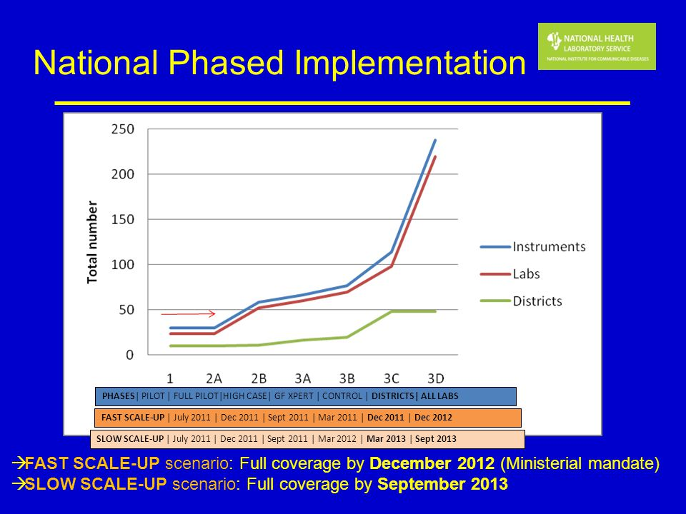 National Phased Implementation