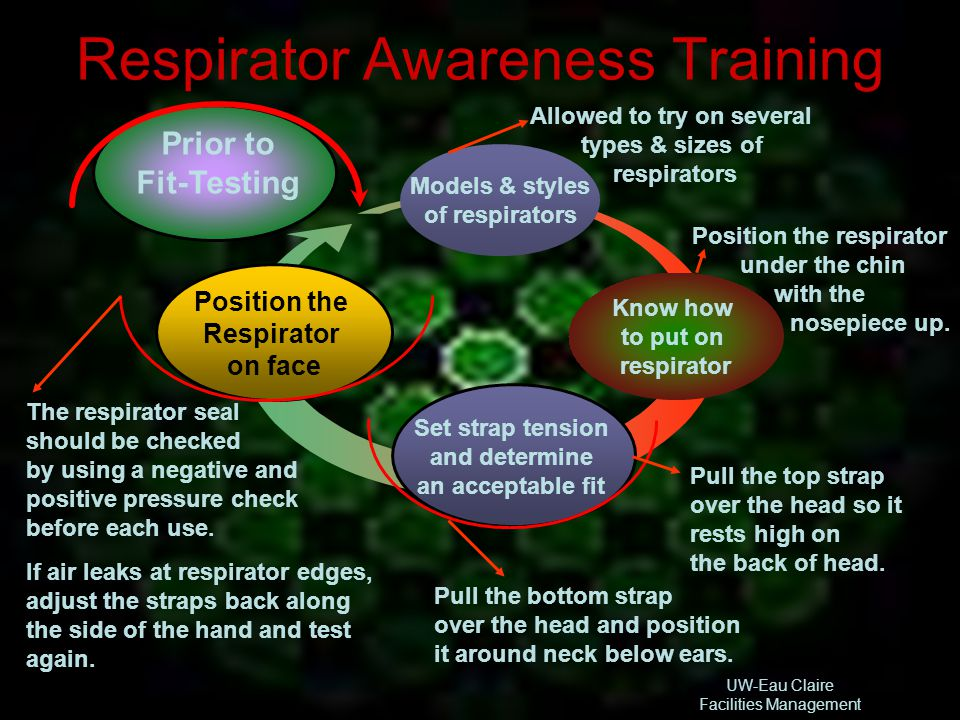 Respirator Awareness Training