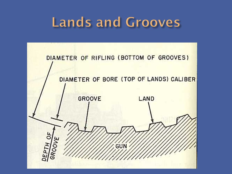 Lands and Grooves
