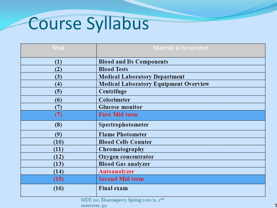 Course Syllabus Week Material to be covered (1)