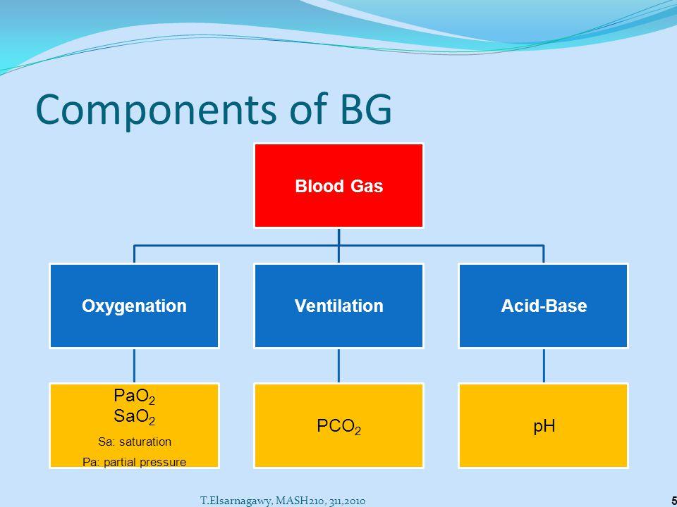 Components of BG Blood Gas Oxygenation PaO2 SaO2 Sa: saturation