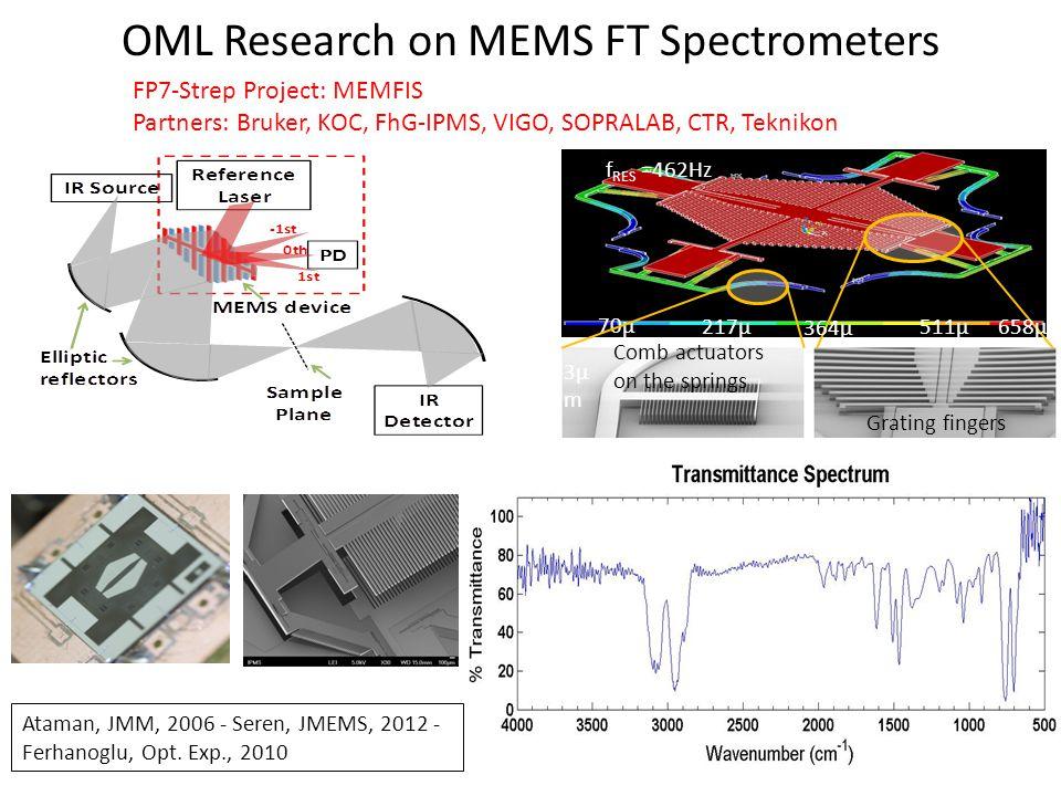 OML Research on MEMS FT Spectrometers