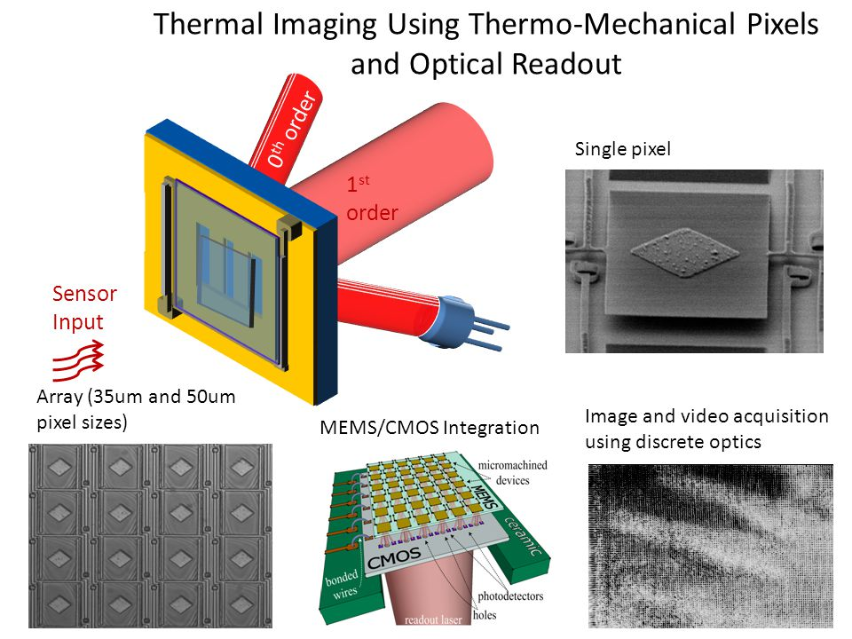 Thermal Imaging Using Thermo-Mechanical Pixels and Optical Readout