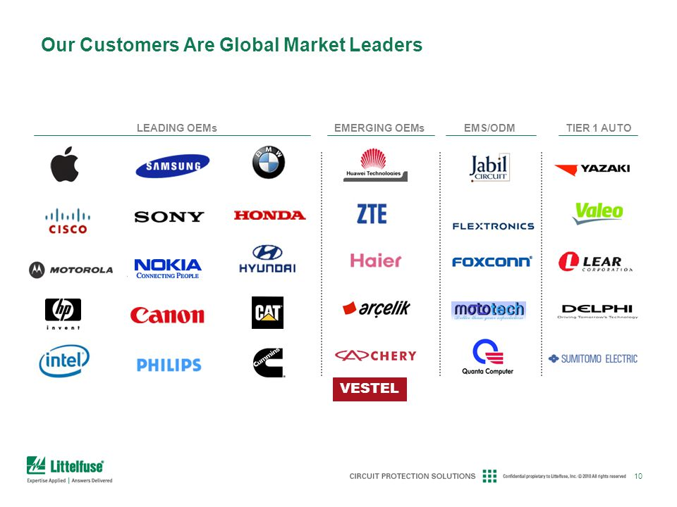 Our Customers Are Global Market Leaders