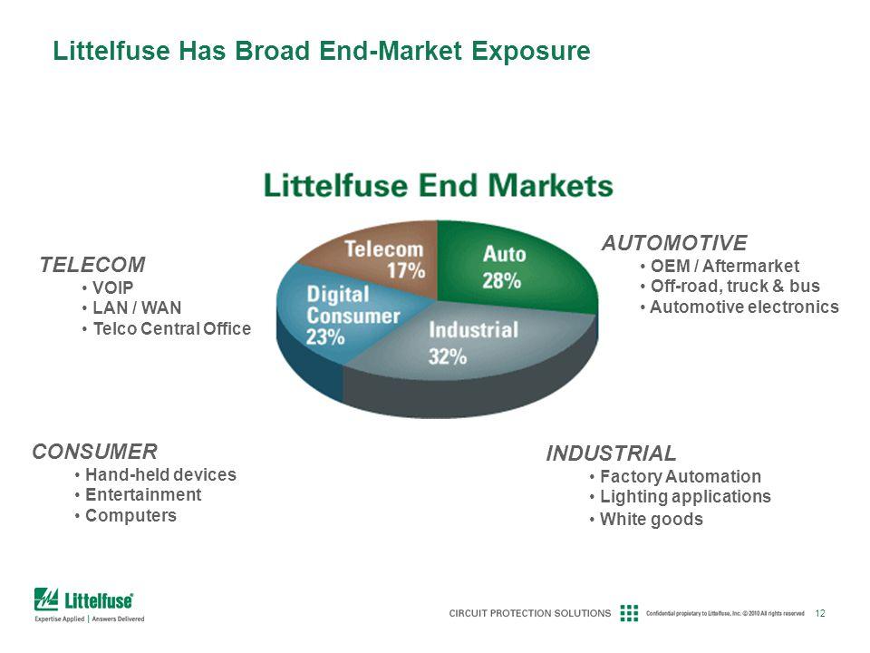 Littelfuse Has Broad End-Market Exposure