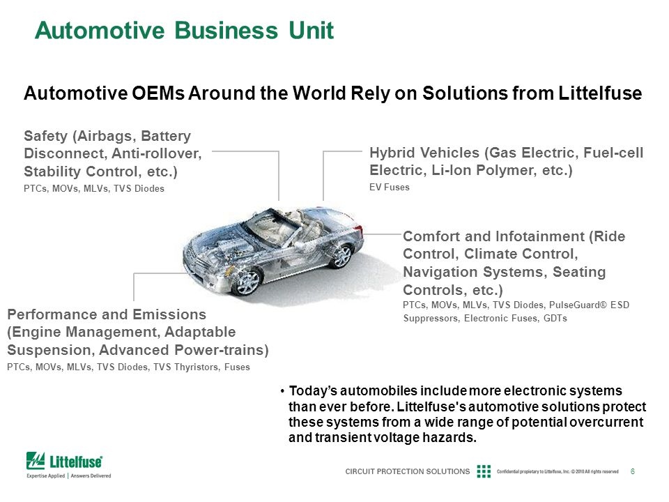 Automotive Business Unit