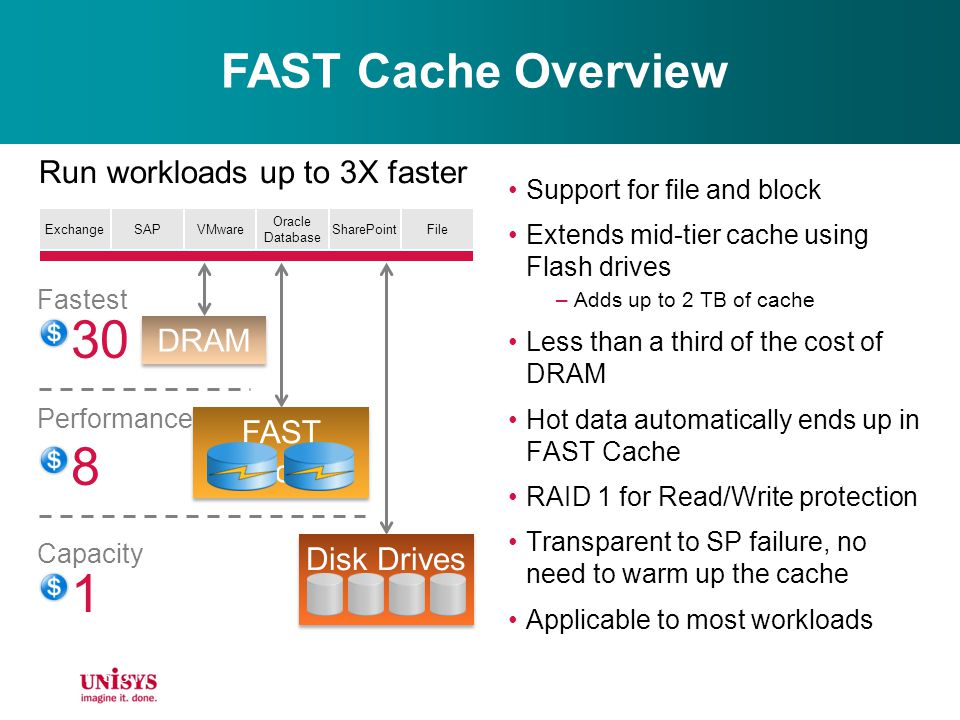 30 8 1 FAST Cache Overview Run workloads up to 3X faster DRAM