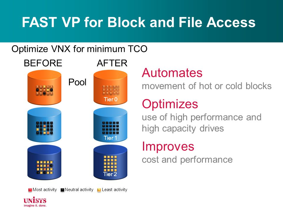 FAST VP for Block and File Access