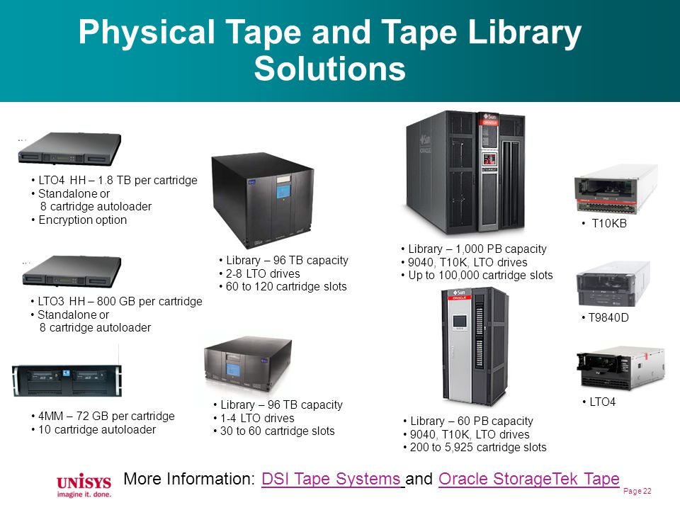 Physical Tape and Tape Library Solutions