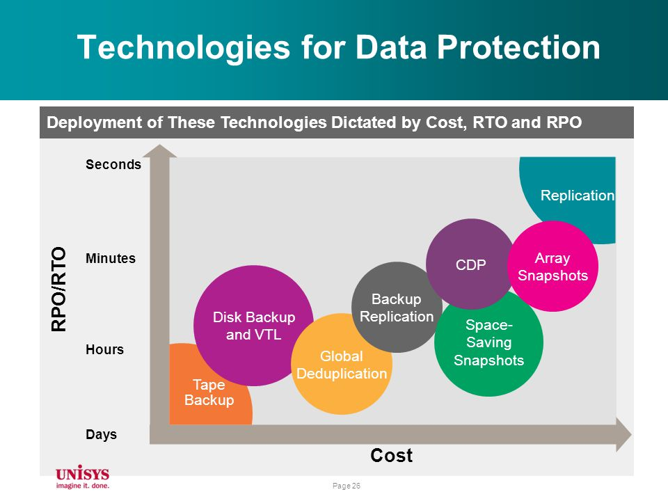 Technologies for Data Protection