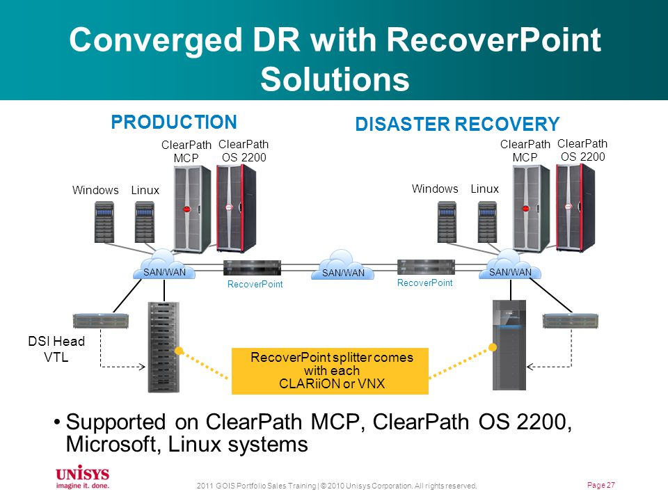 Converged DR with RecoverPoint Solutions