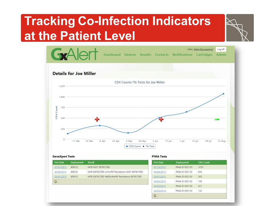 Tracking Co-Infection Indicators at the Patient Level