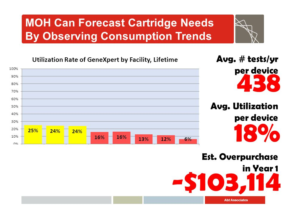 MOH Can Forecast Cartridge Needs By Observing Consumption Trends
