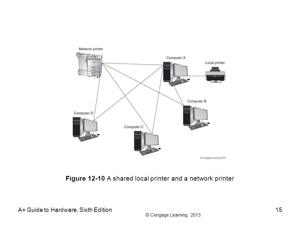 Figure 12-10 A shared local printer and a network printer