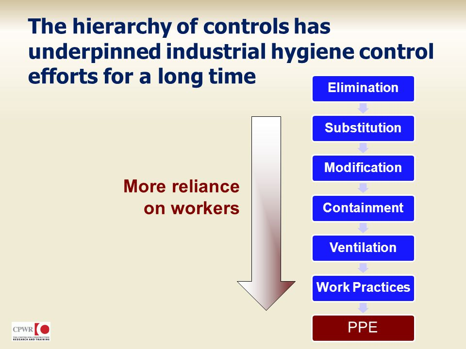The hierarchy of controls has underpinned industrial hygiene control efforts for a long time
