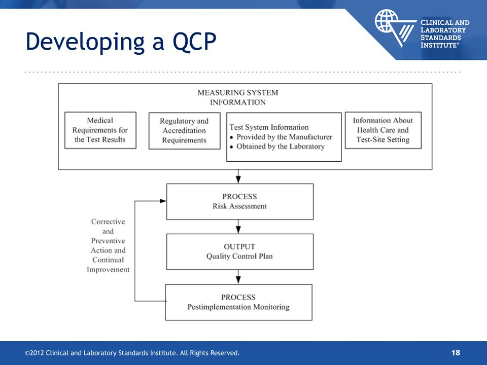 Developing a QCP