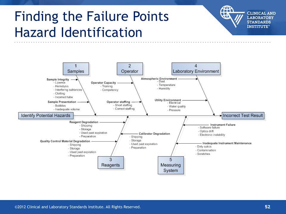 Finding the Failure Points Hazard Identification
