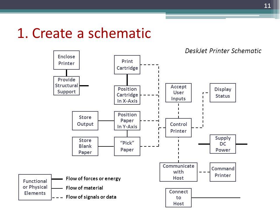 1. Create a schematic DeskJet Printer Schematic Enclose Printer Print
