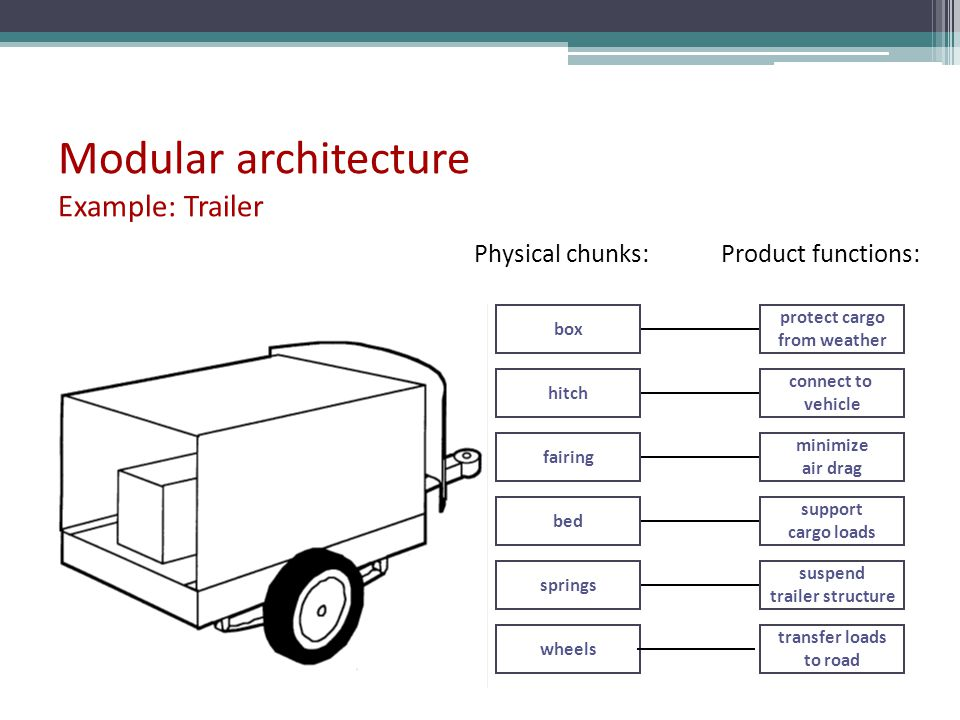Modular architecture Example: Trailer