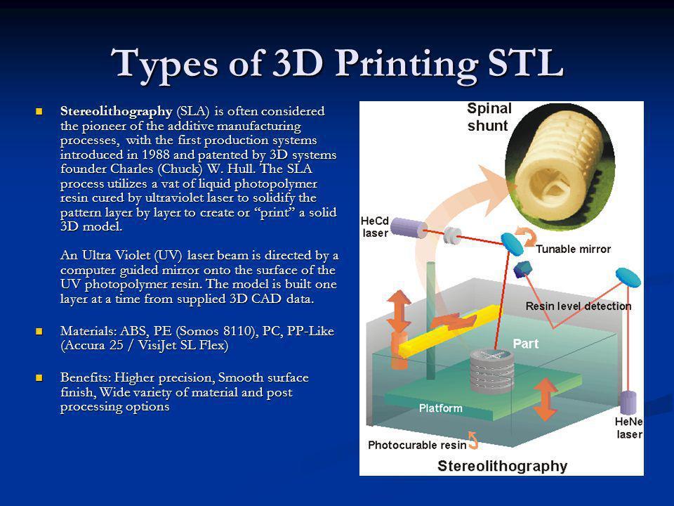Types of 3D Printing STL