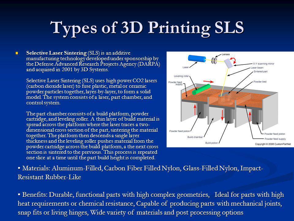 Types of 3D Printing SLS