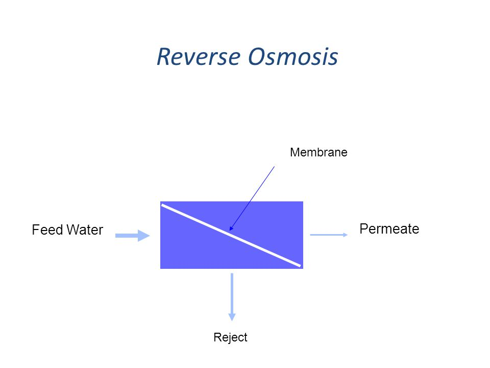 Reverse Osmosis Feed Water Permeate Membrane Reject