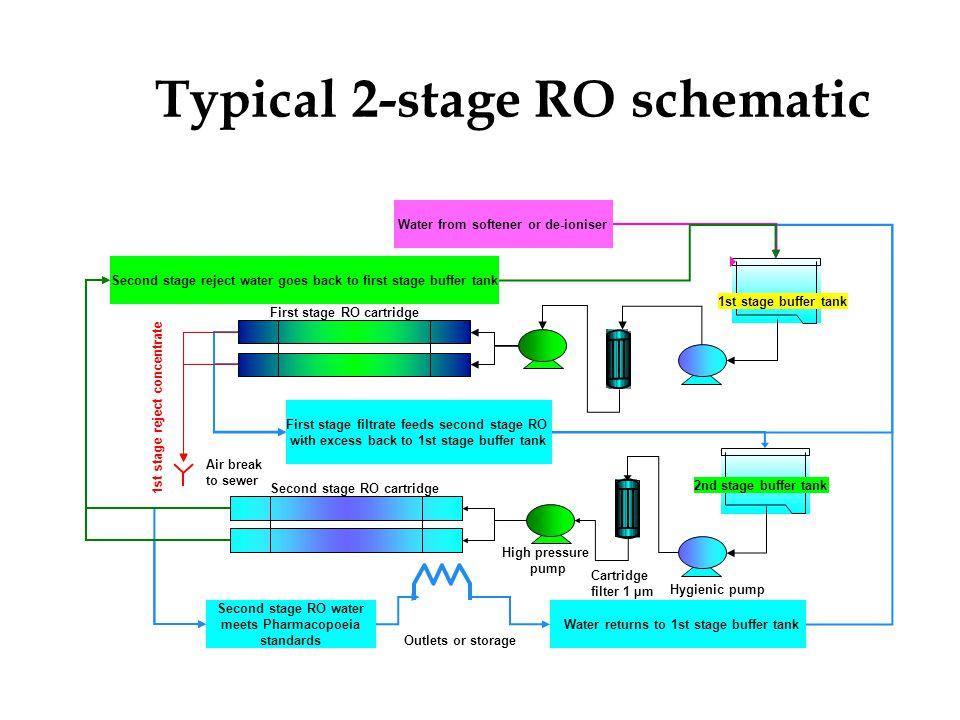 Typical 2-stage RO schematic